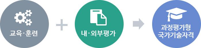 교육·훈련+내·외부평가→과정평가형국가기술자격